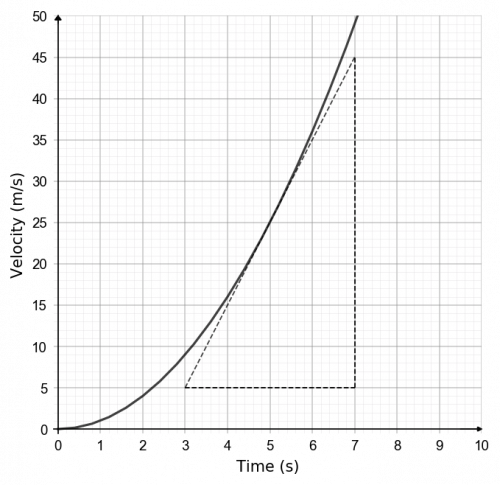 real life graphs example 4 answer