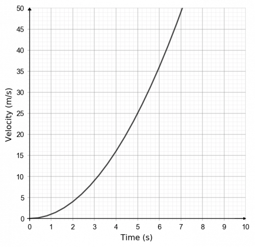 real life graphs example 4