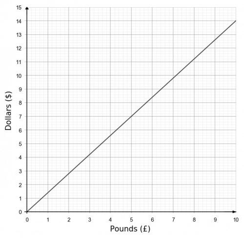 real life graphs example 3