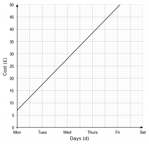 real life graphs example 2