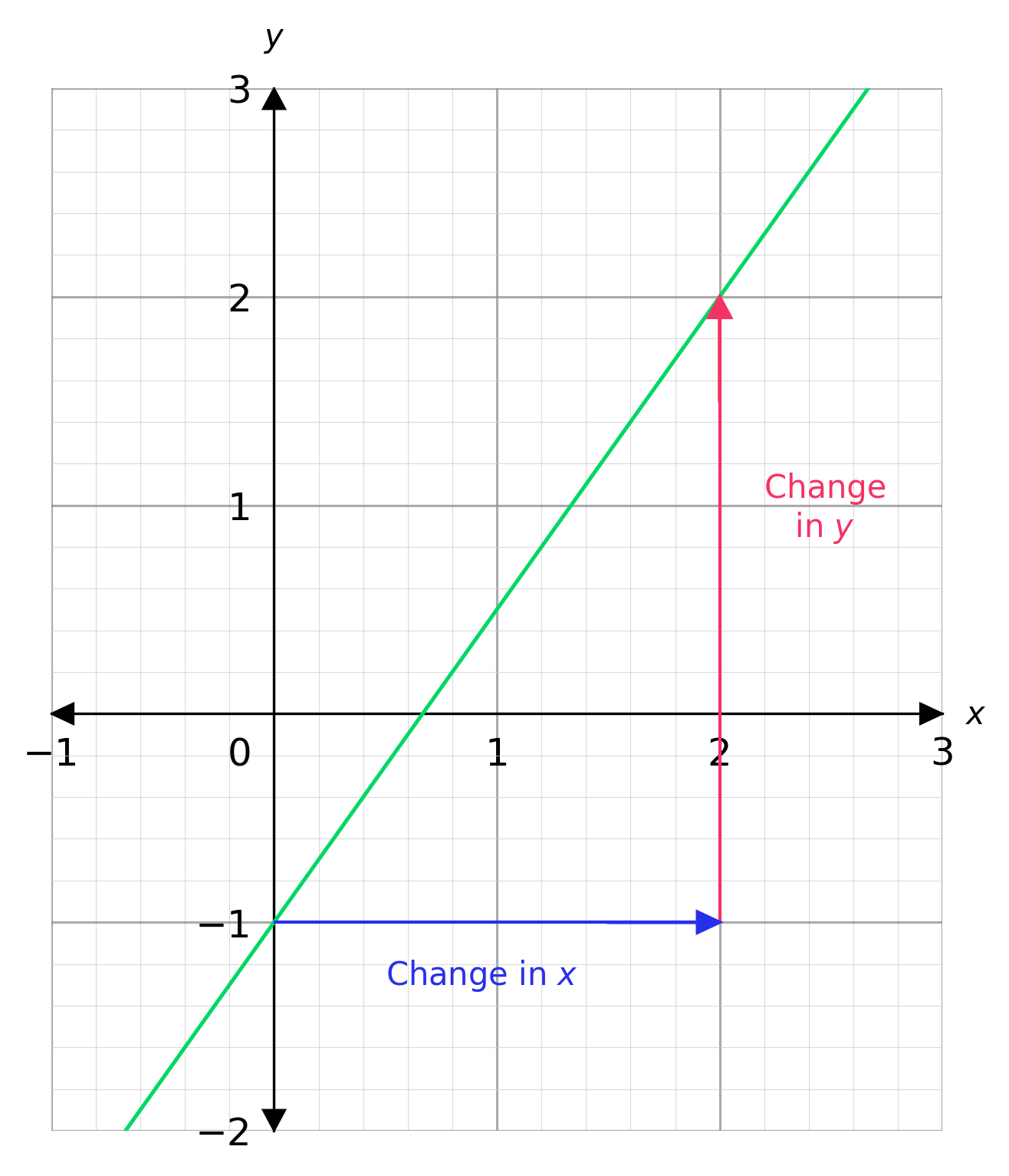 Gradients of Straight Line Graphs Worksheets  Questions and Revision With Vertical Line Test Worksheet