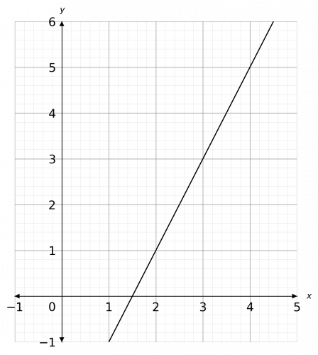 gradients of straight line graphs example 1