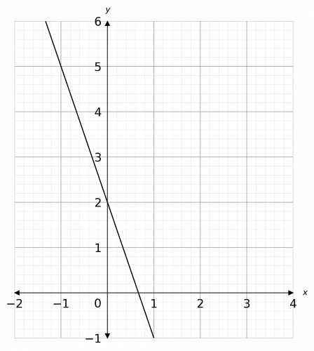 gradients of straight line graphs example 2