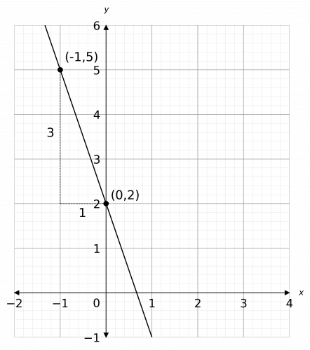gradients of straight line graphs example 1 answer