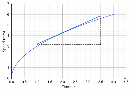 instantaneous acceleration gradient of a curve