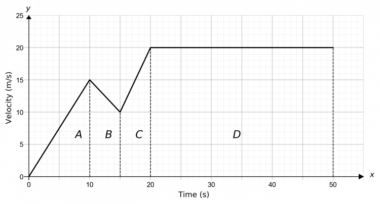 velocity time graphs example 2 answer