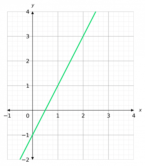 y=mx+c finding the equation of a straight line
