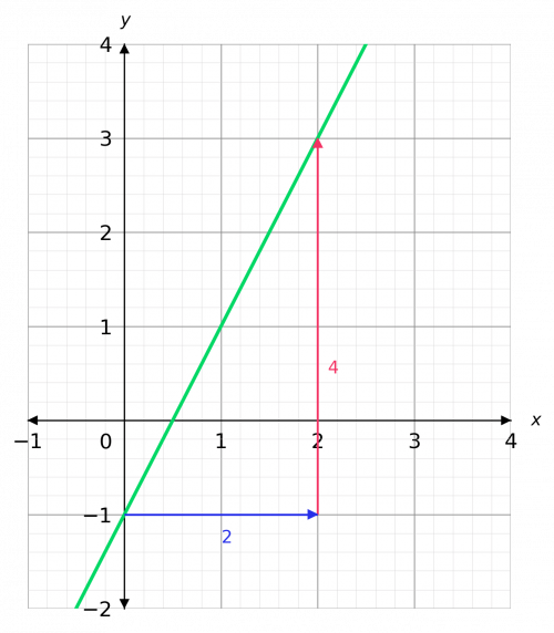 y=mx+c finding the gradient of a straight line
