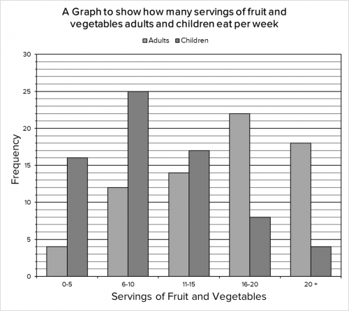 Bar chart displaying average servings of fruit and vegetables
