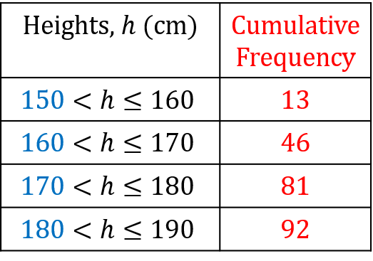 Cumulative Frequency Table for Height