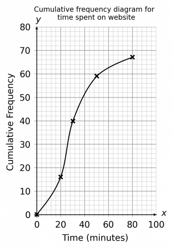 Plotted Graph