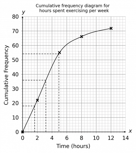 Cumulative Frequency Graph for Box Plot