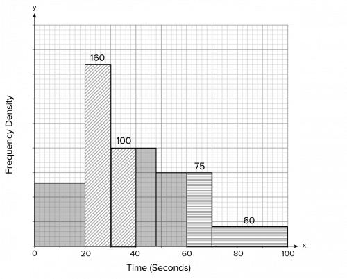 Histogram for Time Answer