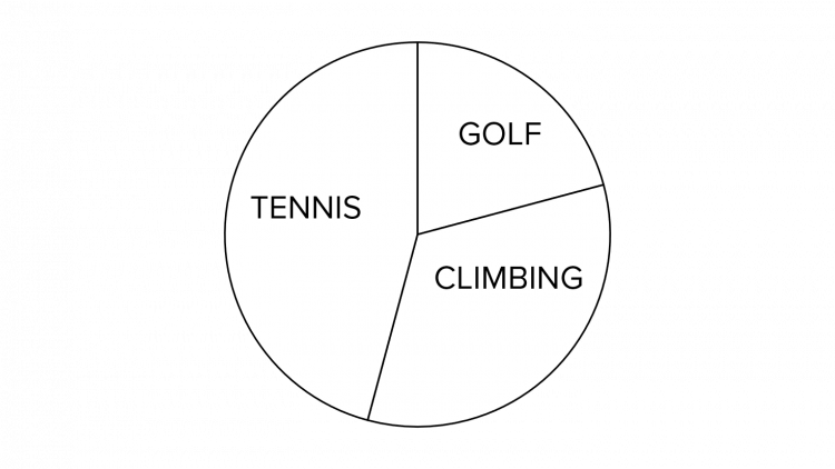 Pie Chart for Different Sports