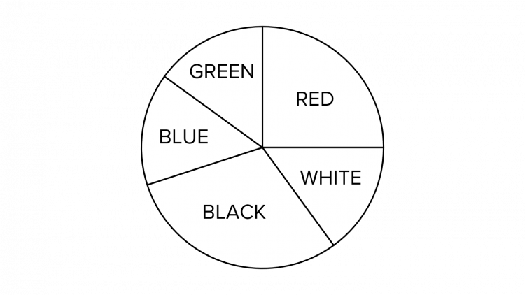 Pie Chart for Different Colours
