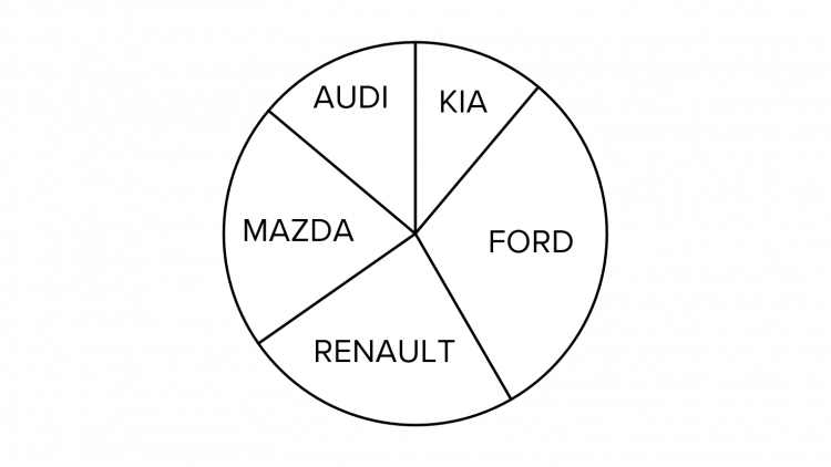 Pie Chart for Different Cars