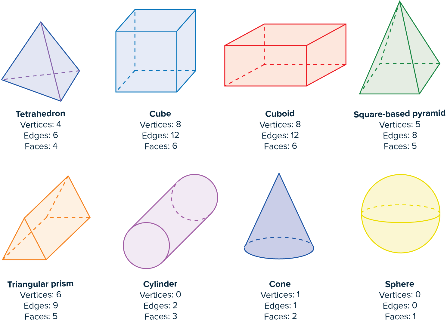 vertices edges and faces of 3d shapes