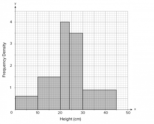 Completed Histogram