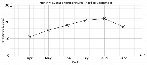 Completed Line Graph for Temperature