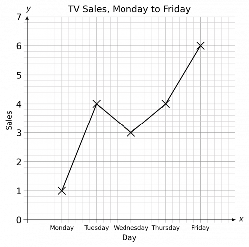 Completed Line Graph