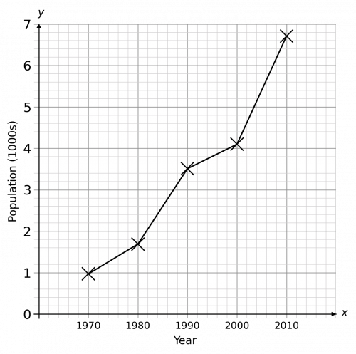 Completed Line Graph for Population