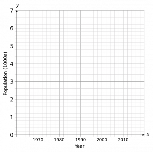 Line Graph for Population