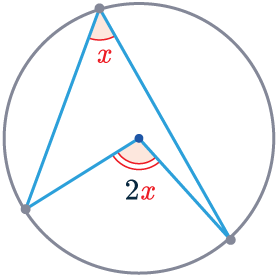 angle at centre is twice angle at circumference