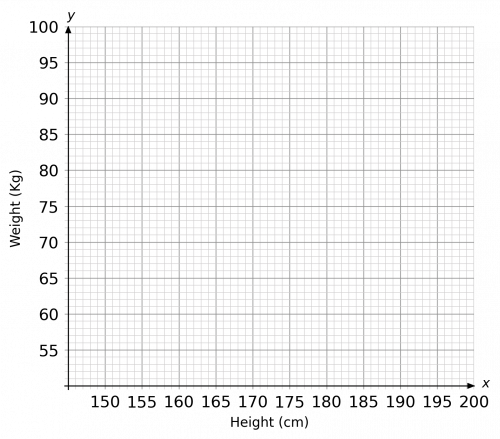 Empty Scatter Graph for Weight and Height